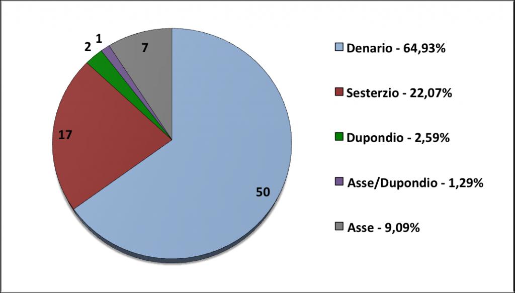 Grafico 1, Sintesi dei risultati relativi alla distribuzione dei nominali