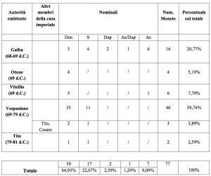 Tabella 1, Sintesi dei risultati della ricerca