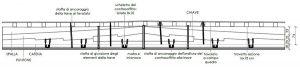 Fig. 5 - Rilievo: travi composte del Salone dei Mesi