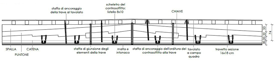 Fig. 5 - Rilievo: travi composte del Salone dei Mesi